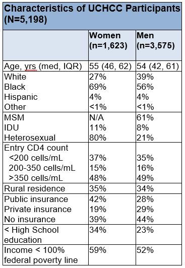 Chart displaying cohort demographics